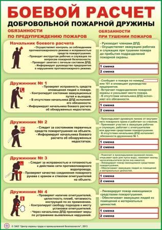 Инструкция Пожарной Безопасности Для Торговой Точки
